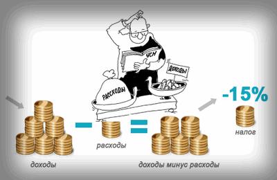 Упрощенная система налогообложения в 2018 году, кто может применять, ее виды, отчетность, налоги