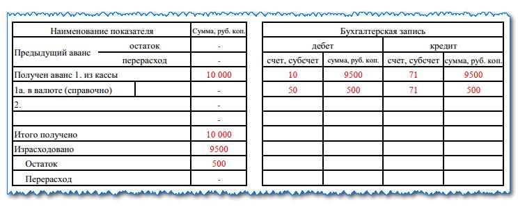 Авансовый отчет по форме АО-1: для чего нужен, порядок применения, образец заполнения